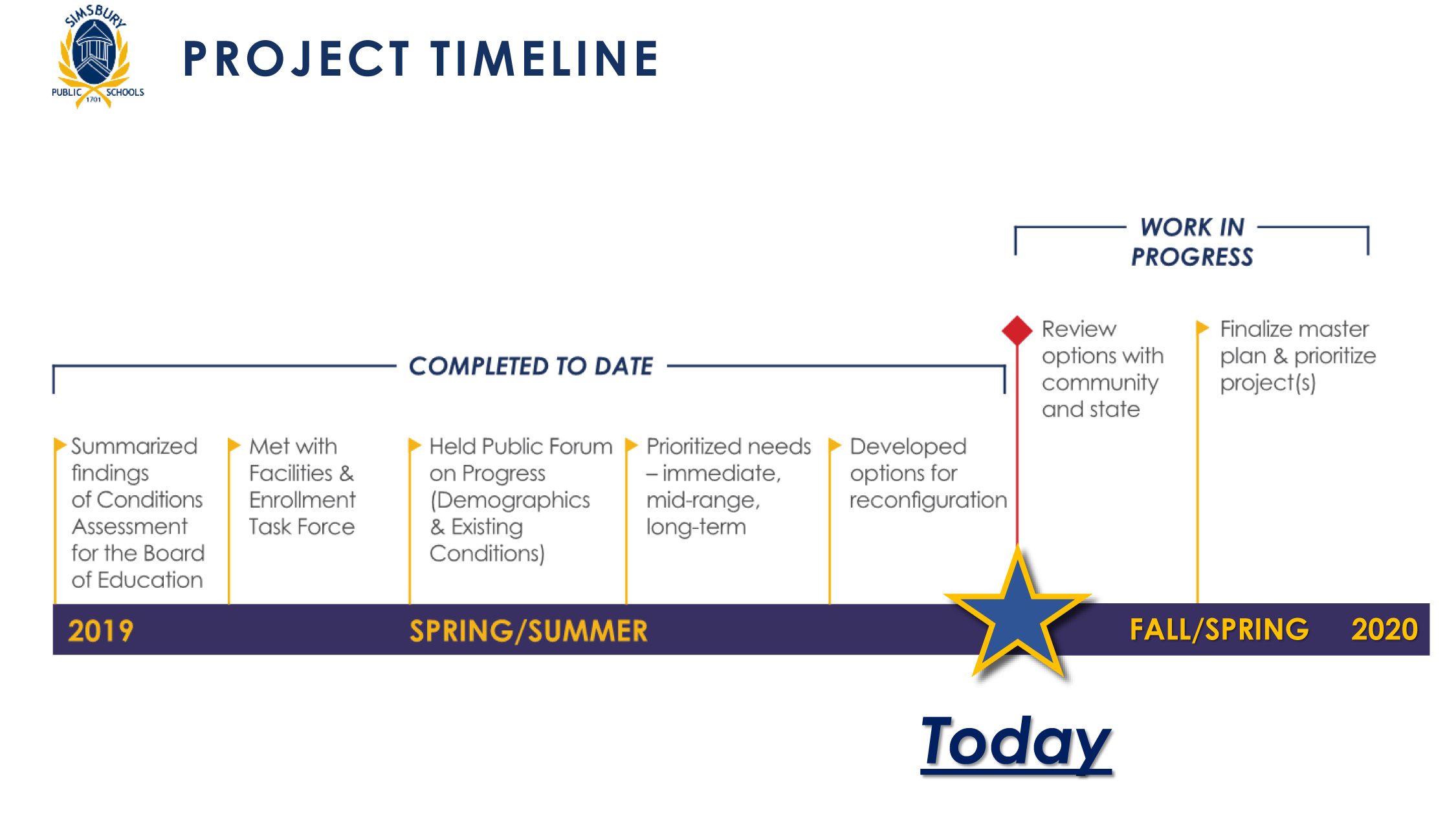 Timeline for Next Steps